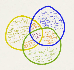 Rough outline of how I see permaculture ethics and the triple bottom line fitting together.
