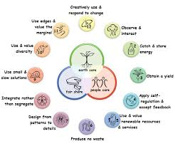 Permaculture principles around the ethics as presented on David Holmgren's website www.permacultureprinciples.com